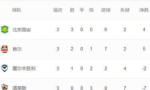 中超球队亚冠显威,9战7胜1平,国安小组榜首,上港申花小组第二