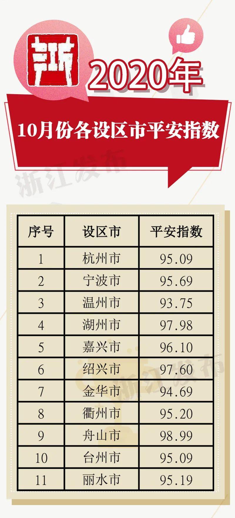 10月份浙江各地平安指数出炉,你家乡成绩怎么样?图片