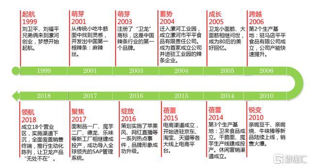 """""""辣条一哥""""卫龙拟赴港IPO,一年营收49亿,毛利比肩农夫山泉"""