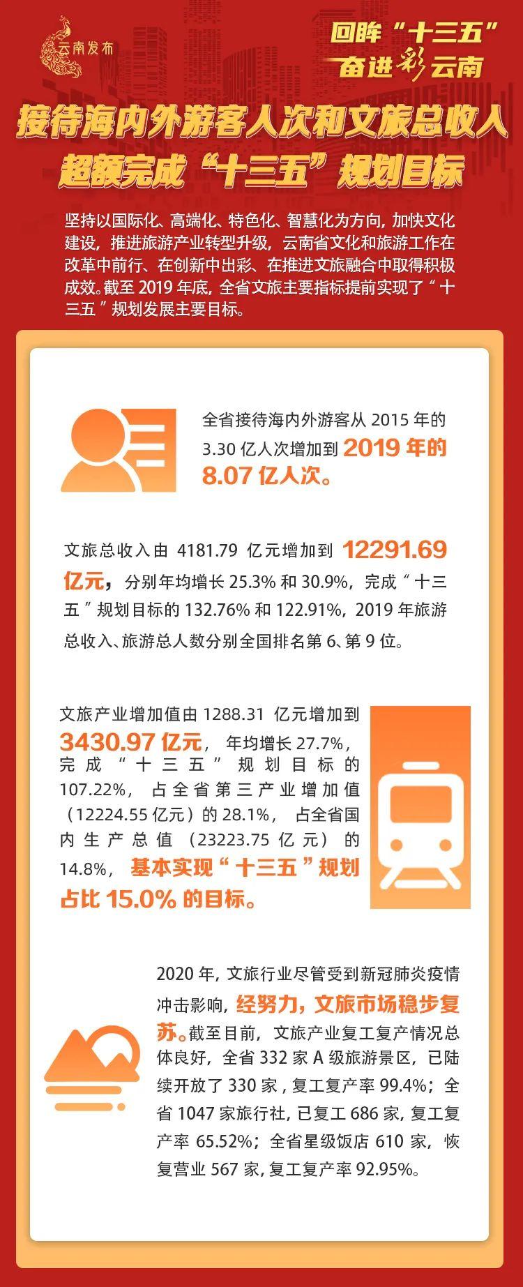 """超额完成""""十三五""""规划目标!云南文旅总收入超万亿图片"""