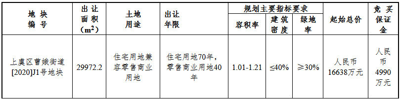 振东集团+大格贸易2.24亿元竞得绍兴市上虞区一宗商住用地 溢价率34.86%