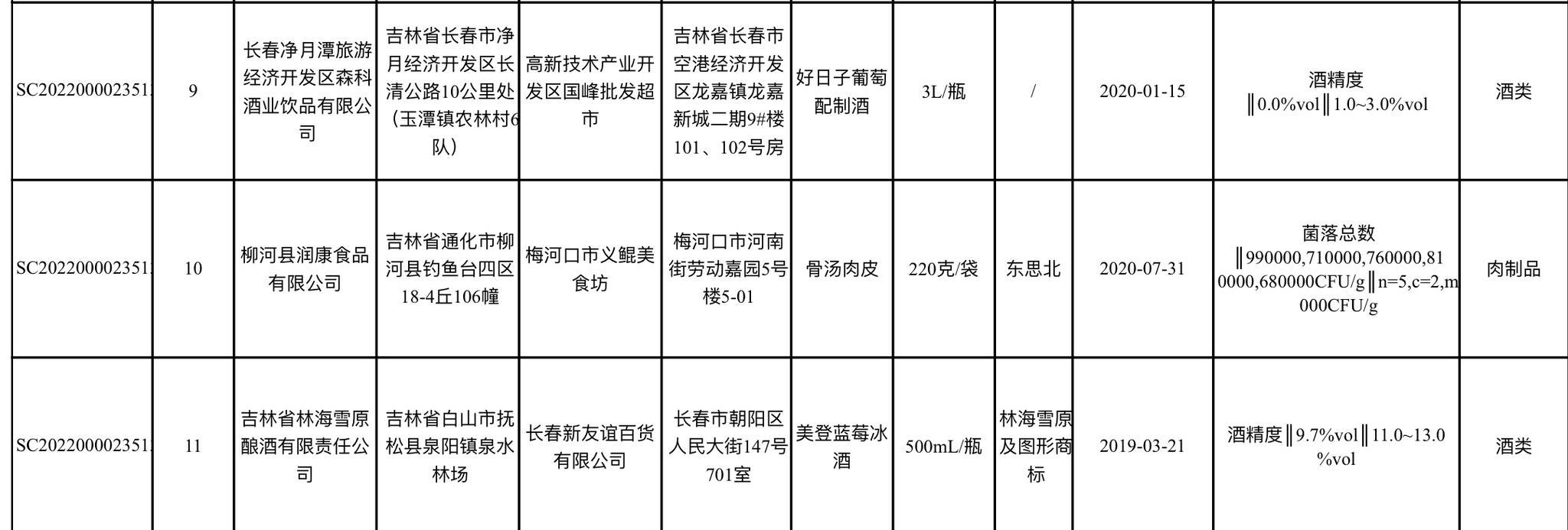 吉林省抽检食品安全,4批次酒类酒精度不合格