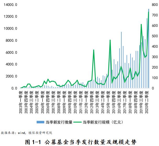季度发行规模创历史最高——公募基金三季度报告解析