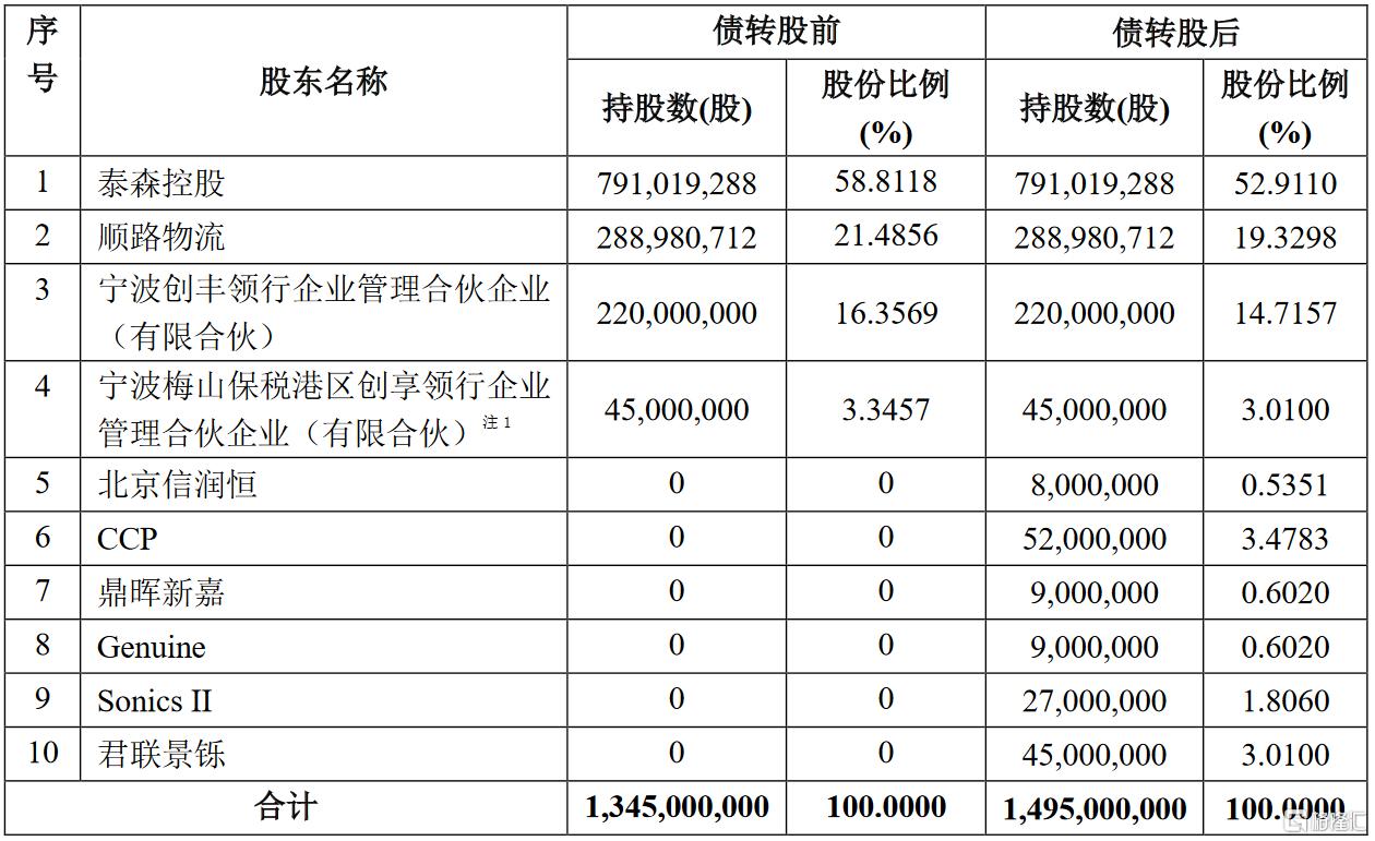 顺丰控股(002352.SZ):各方同意将向顺丰快运提供的3亿美元可转债转换成其新发行的1.5亿股普通股