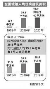 陕西城镇居民人均住房面积38.8㎡ 比全国人均差了1㎡