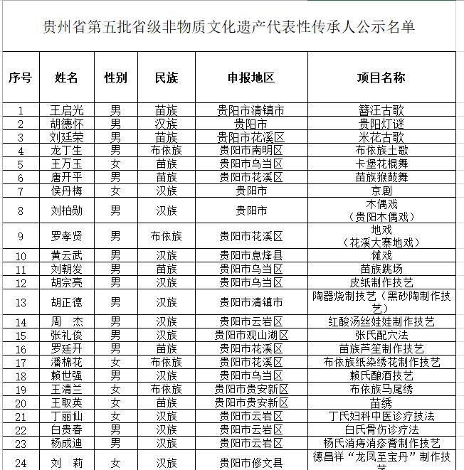 贵阳28名!贵州省级非遗代表性传承人公示