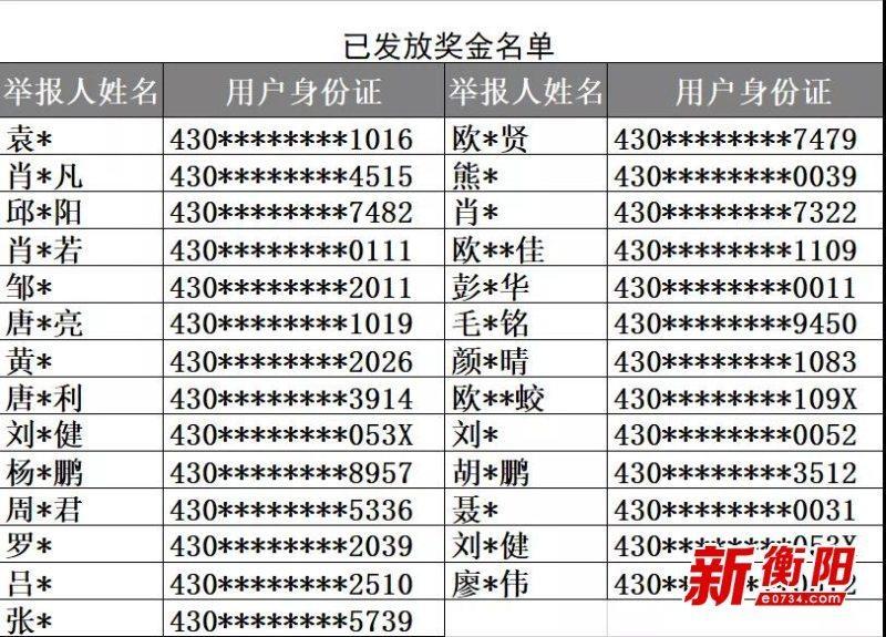 """@衡阳群众,交通违法""""随手拍""""首批奖励发放 你收到了吗"""