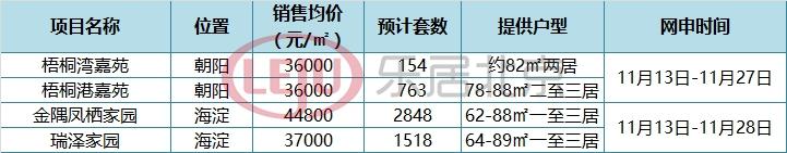 5200套共有产权房正在网申 首付71万安家海淀的机会来了