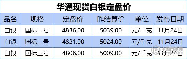 上海华通现货白银定盘价(2020-11-24)