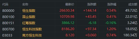 港股早评:恒指高开0.54% 光伏、染料电池板块领涨 比亚迪股份开涨6.3%