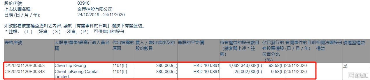 金界控股(03918.HK)获Chen Lip Keong增持38万股