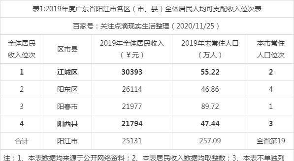 2019阳江gdp_2021年1-4月份阳江市国民经济主要指标
