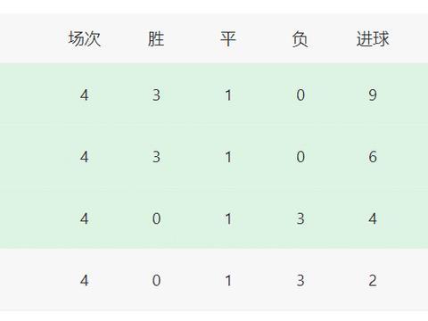 欧冠最新积分榜:切尔西塞维利亚尤文巴萨出线,两队再拿一分晋级