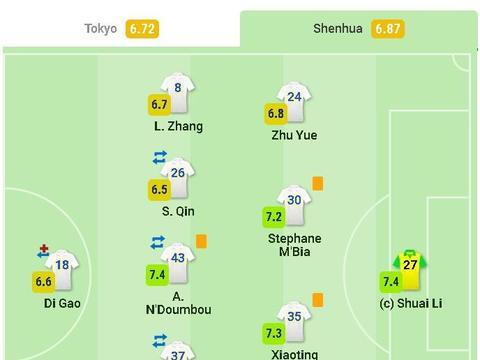 申花球员赛后评分:李帅7.4分,冯潇霆7.5分,于汉超获全场最佳!