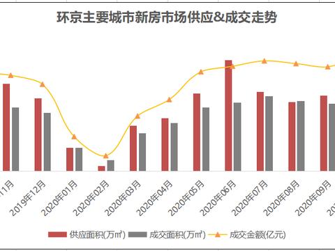 前十月房企销售榜发布 万科、华夏幸福等22家销售额超20亿