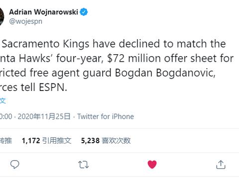 国王不匹配!博格达诺维奇正式加盟老鹰!豪华首发五虎出炉