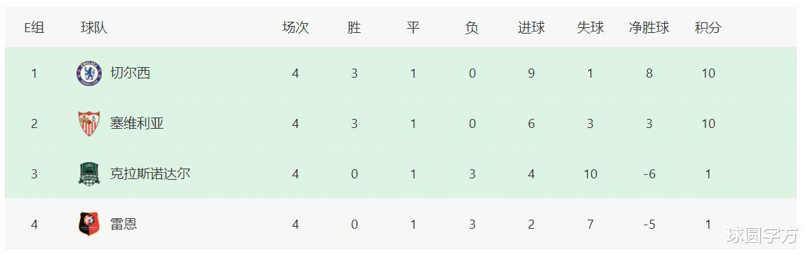 2-1,2-1!切尔西刷纪录,携手塞维利亚,成欧冠前两支出线球队