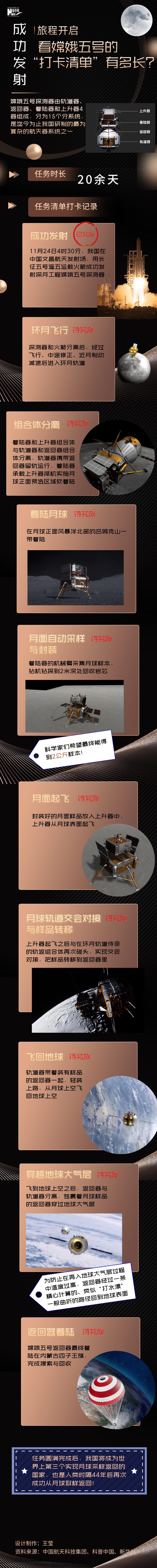"""旅程开启,看嫦娥五号的""""打卡清单""""有多长?图片"""
