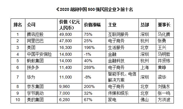 2020中国500强民营企业价值排行:腾讯以4.98万亿元首次问鼎 重庆3家企业上榜