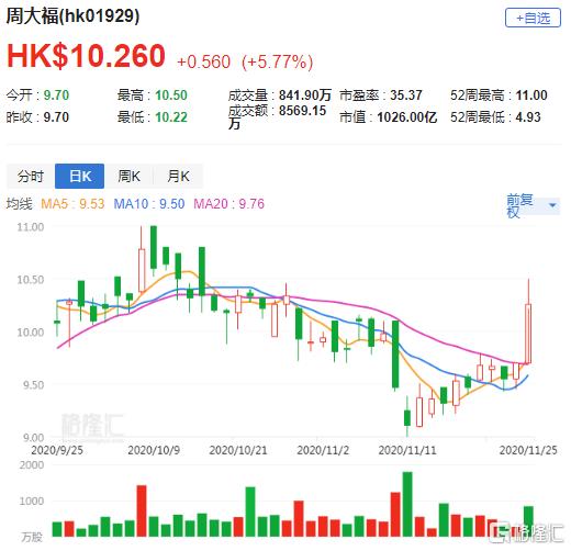 大行评级 | 野村:重申对周大福(1929.HK)买入评级 目标价12.7港元
