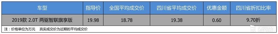 【四川省篇】优惠0.6万 打9.7折的红旗HS5了解一下