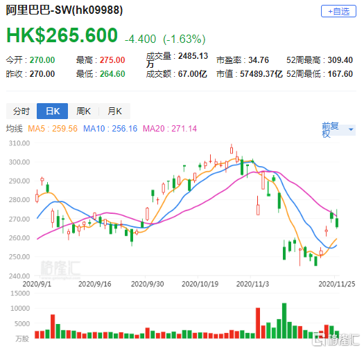 大行评级 | 高盛:将阿里(9988.HK)列入确信买入名单 目标价352港元