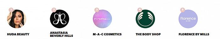 海外最受欢迎美妆品牌TOP10出炉,热门排名又发生了哪些变化