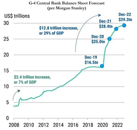 《【沐鳴注冊鏈接】大摩:全球央行明年將釋放海量流動性》
