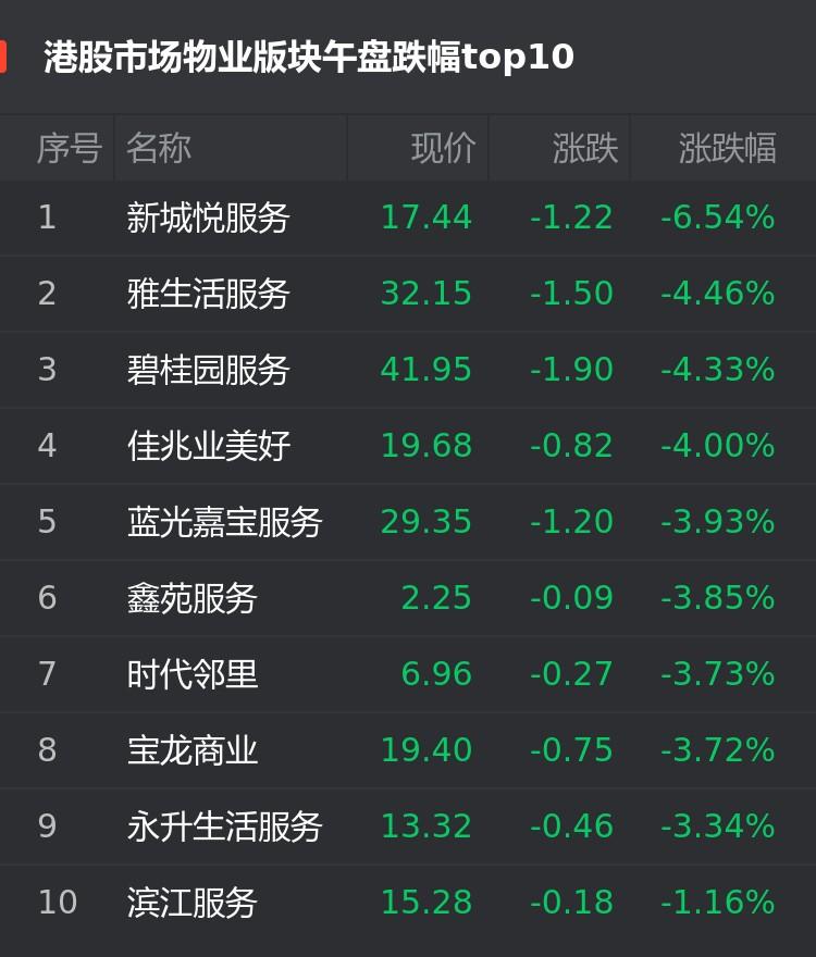 港股11月25日物业股午盘:新城悦服务跌6.54%位居首位