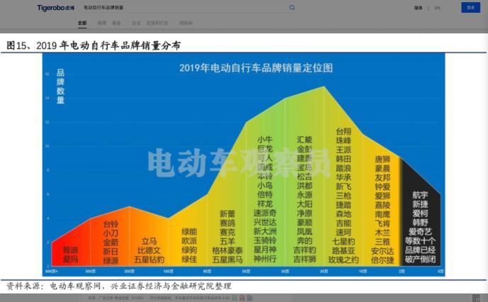 虎博搜索看财报:小牛电动Q3销量超25万 毛利率下降1.3个百分点