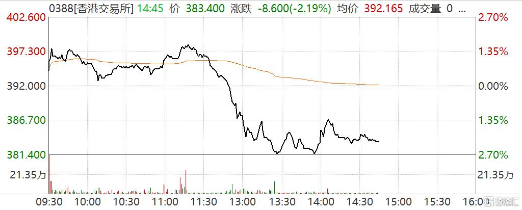 施政报告未提将第二上市股纳入互联互通 港交所(0388.HK)跳水一度跌2.7%