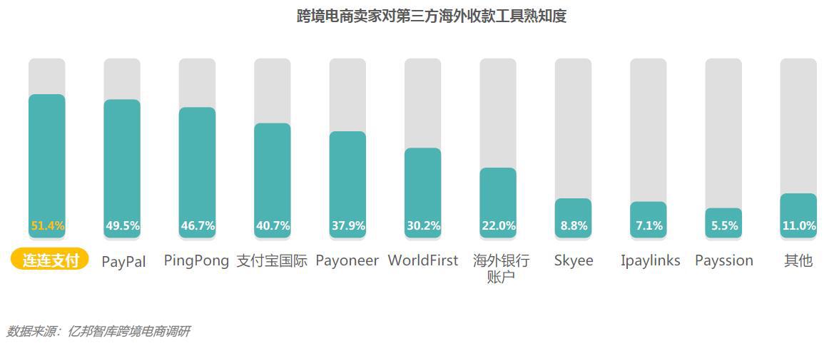 跨境电商金融服务报告:连连支付品牌熟知度及使用覆盖率居行业首位