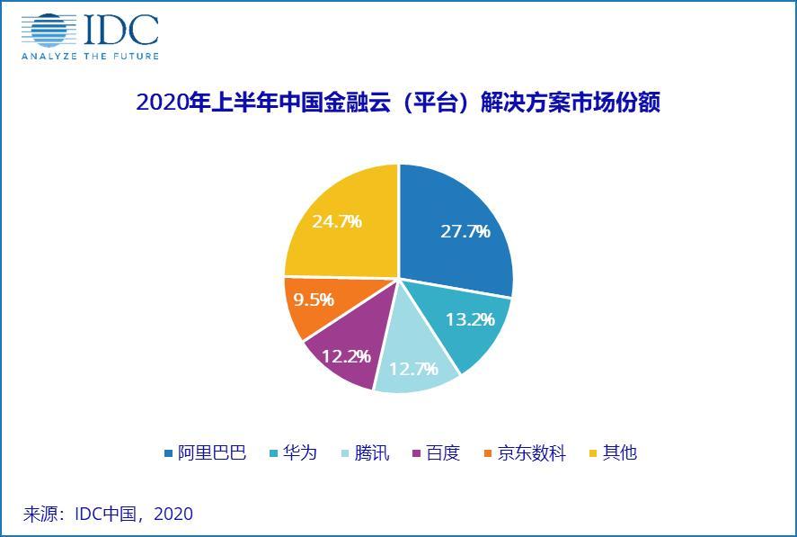 京东数科T1金融云跻身中国金融云平台解决方案市场五强