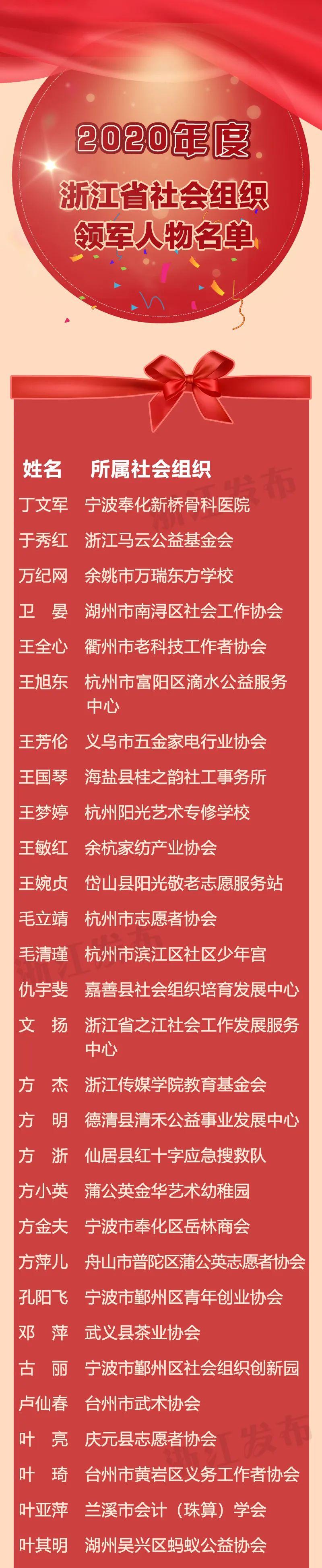200名!2020年度浙江省社会组织领军人物出炉,有你熟悉的吗?图片