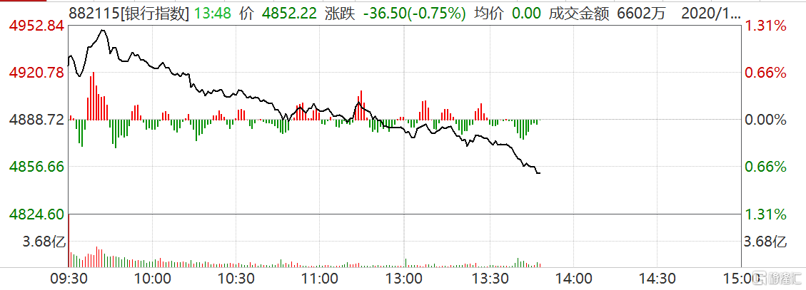 银行券商股走低 白酒维持弱势 沪指短线下挫跌0.7% 深证成指跌1.3%