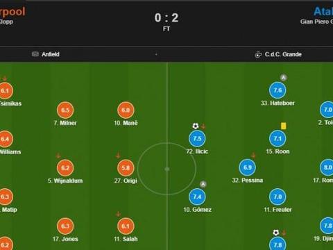利物浦vs亚特兰大评分:罗梅罗8分最高 戈麦斯造两球7.4