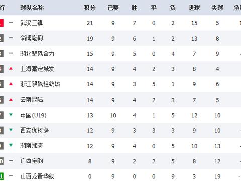 中乙联赛积分榜:武汉淄博南京进争冠组,北理工与中能二选一