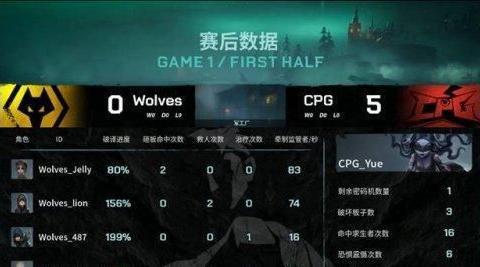 第五人格IVL:互秀+默契配合 Wolves惜败CPG