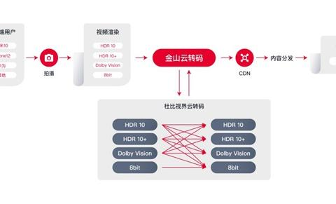 率先提供杜比视界云转码支持 金山云加速视频产业创新