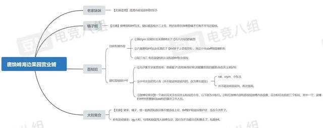 huanfeng将缺席LPL全明星 huanfeng唐焕烽海王水果园事件始末详情介绍