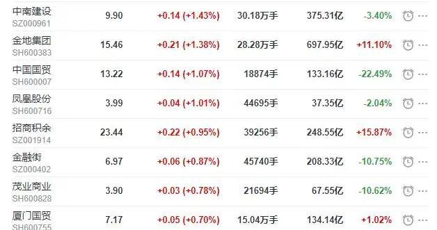 地产股收盘丨沪指收涨0.22% 三湘印象收涨4.32%