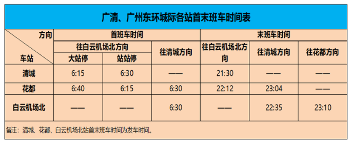 【轨道情报】广州去清远最快16分钟!广清城际、广州东环城际即将开通