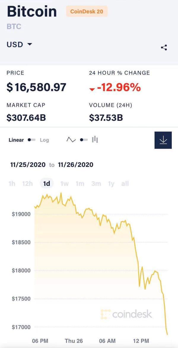比特币高位急跌:回撤至1.65万美元左右,跌幅超12%