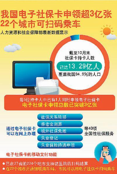 全国社保卡持卡人数达13.29亿 超1/5申领电子社保卡