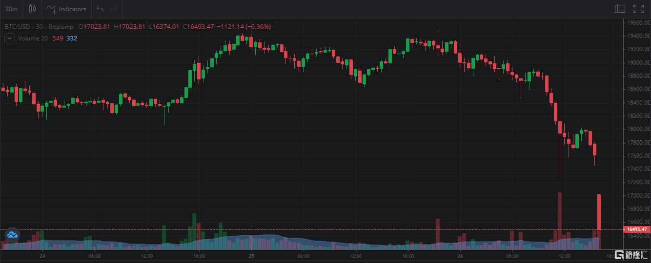 格隆汇11月26日丨比特币继续下挫,跌破