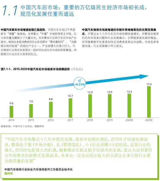 """《2020中国汽车后市场白皮书》发布  挖掘车后市场中的""""存量""""机会"""