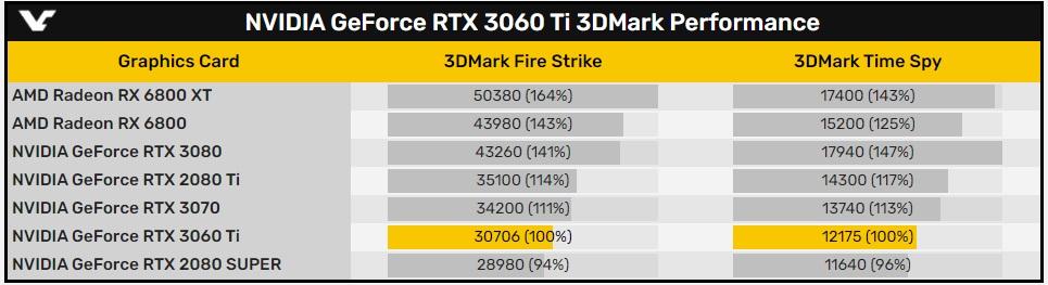 英伟达 RTX 3060 Ti 3DMARK 跑分出炉:稳超 2080 Super