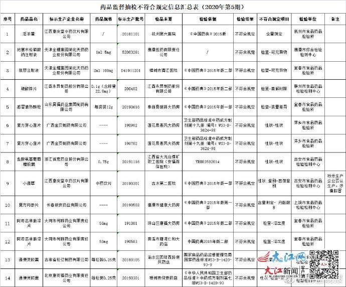 江西省药监局:11品种14批次药品不合格 涉及感冒清热颗粒等
