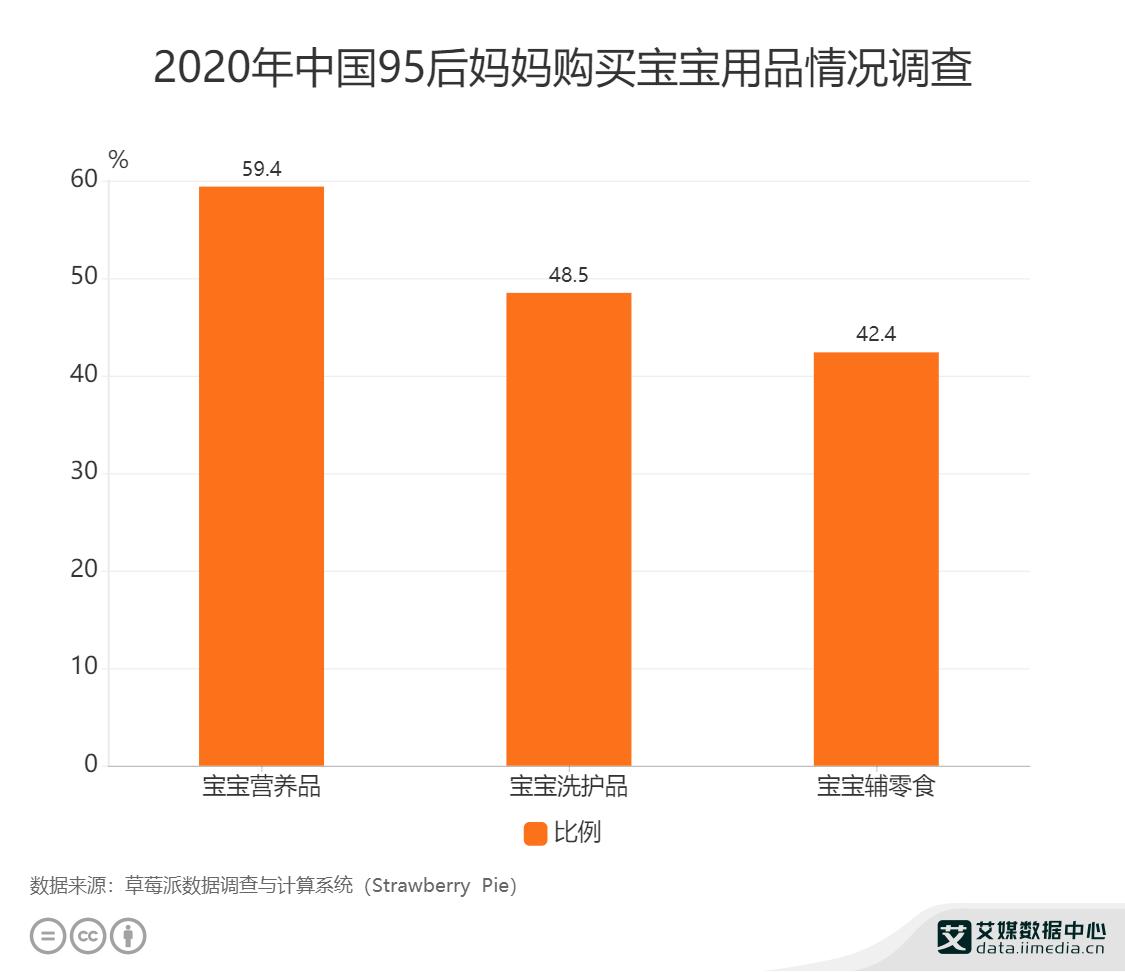 母婴行业数据分析:2020年中国95后妈妈购买宝宝营养品占比为59.4%
