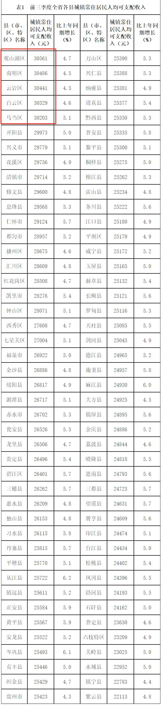 前三季度,贵阳这5个区城镇常住居民人均可支配收入超3万元